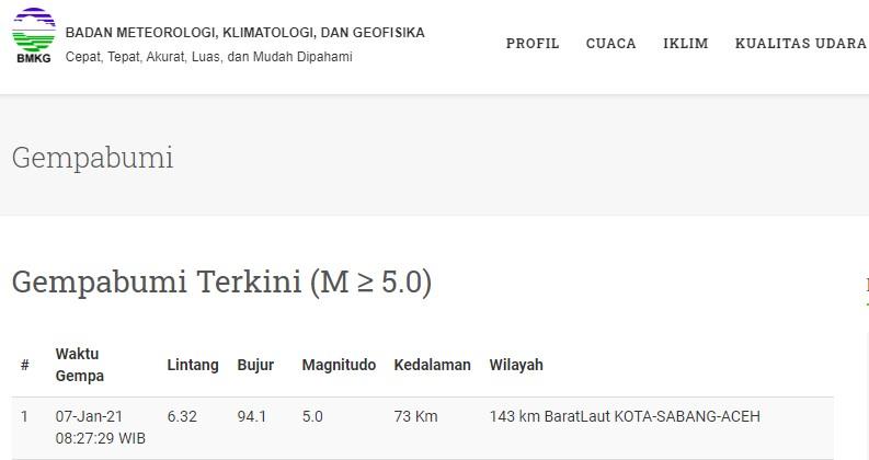 Sabang Diguncang Gempa Magnitudo 5.0, Tidak Berpotensi Tsunami